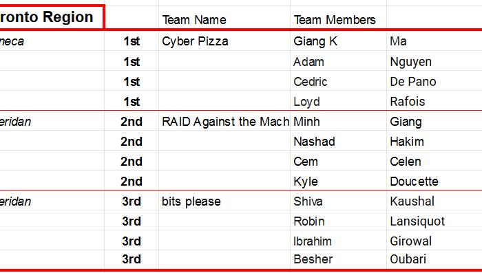 CyberSCI 2021 winners